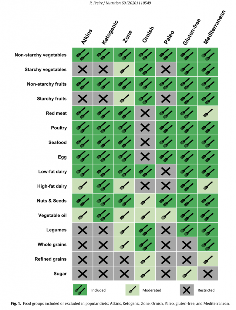 table foods included and excluded in popular diets