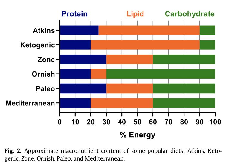 graph macronutrient breakdown of popular diets